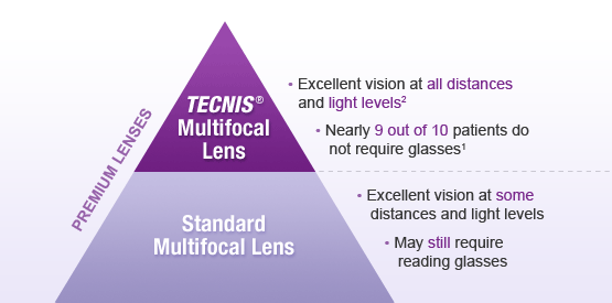 tecnis multifocal lens